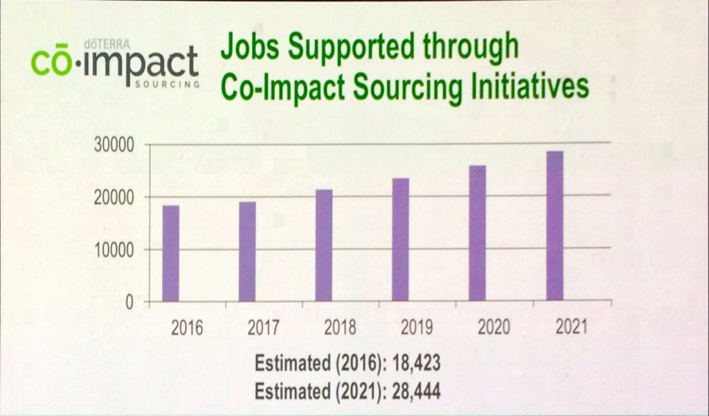 doTERRA's Co-Impact Sourcing - Jobs Supported Through Co Impact Sourcing 1024x602 - doTERRA's Co-Impact Sourcing